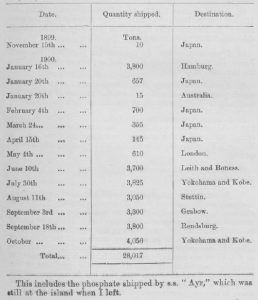 Part of Clayton Report 319 from 1900 showing shipping details of phosphate from Christmas Island
